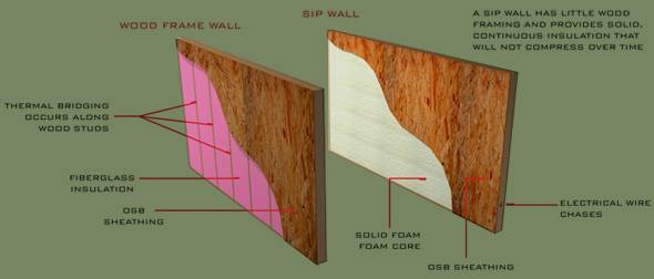 Diagram of Structural Insulated Panels
